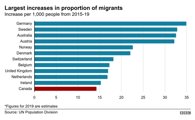 Increase in proportion of migrants