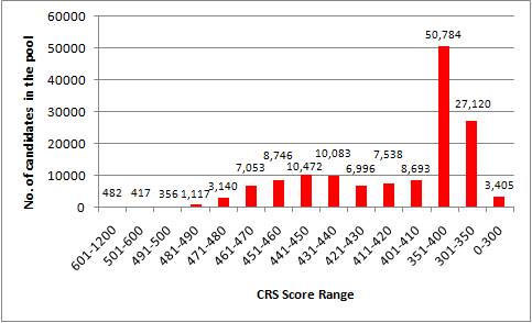 CRS score distribution of candidates in the Express Entry pool as of May 12, 2020