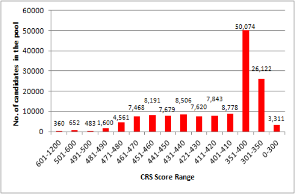 CRS score distribution of candidates in the Express Entry pool as of July 6, 2020